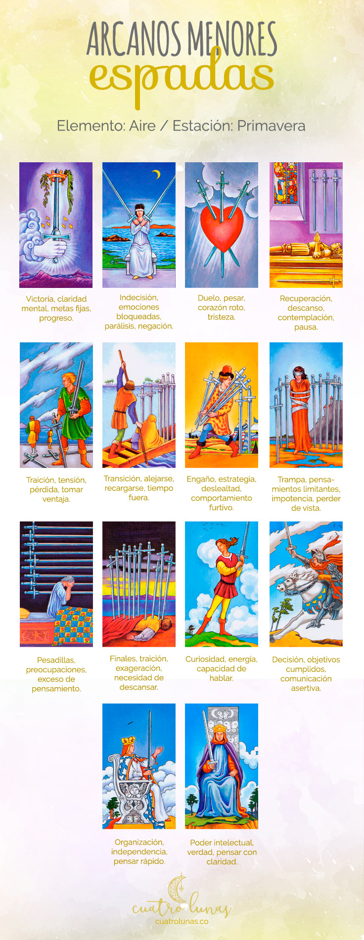 Arcanos Menores del Tarot Espadas