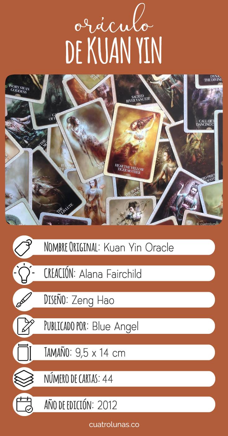 Infografia Oraculo de Kuan Yin