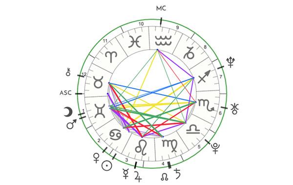 carta astral astro charts