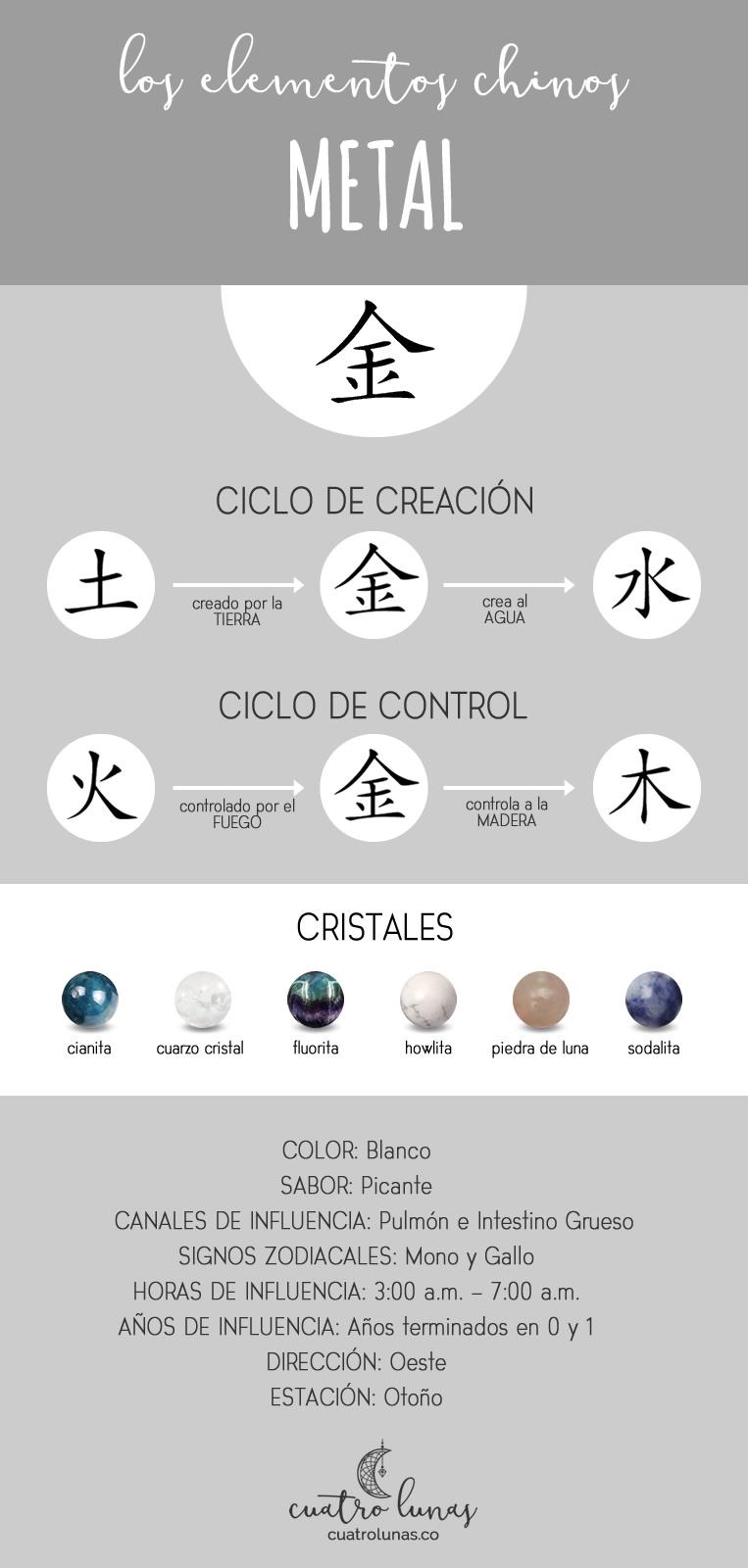 elementos chinos infografia metal