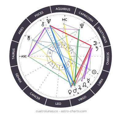 carta astral cuatro lunas