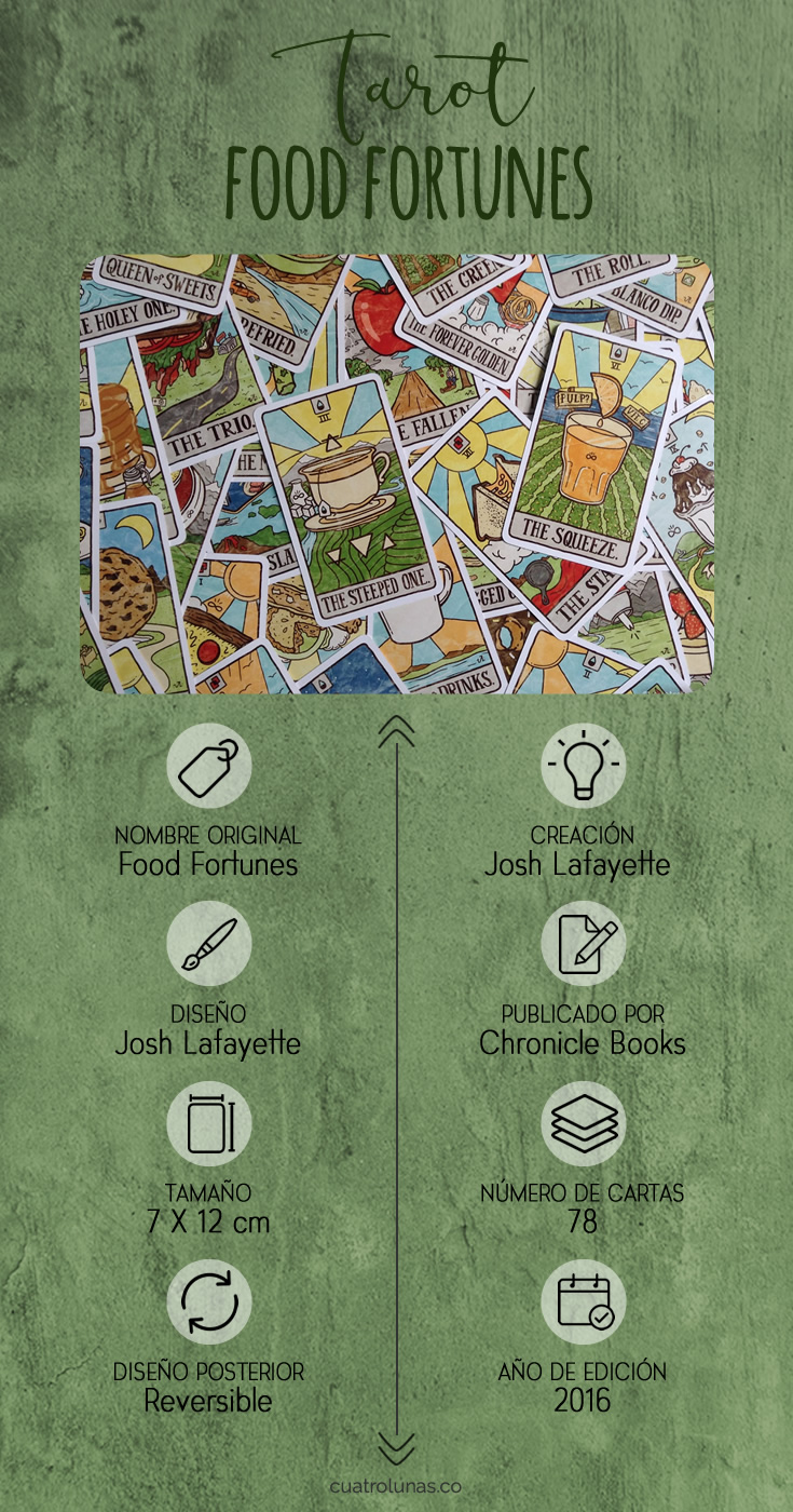 Infografia Tarot Food Fortunes
