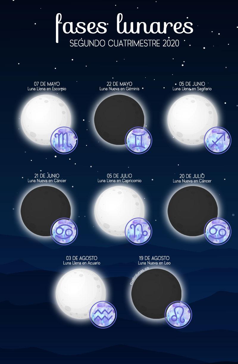 Magia Lunar 2020 Mayo Junio Julio Agosto