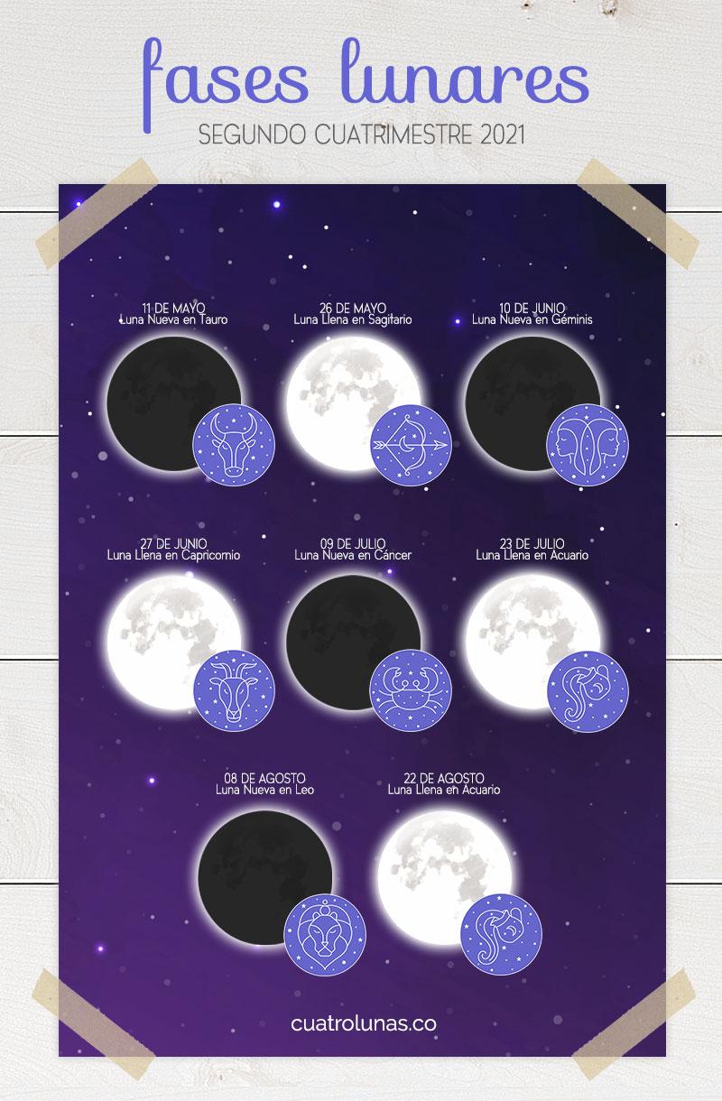 Fases Lunares 2021